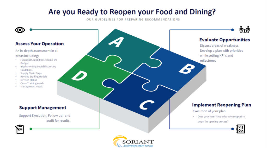 food and dining infographic